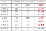 数据看客车|中通半年销量整体飘红,中客单月同比增长72.45%