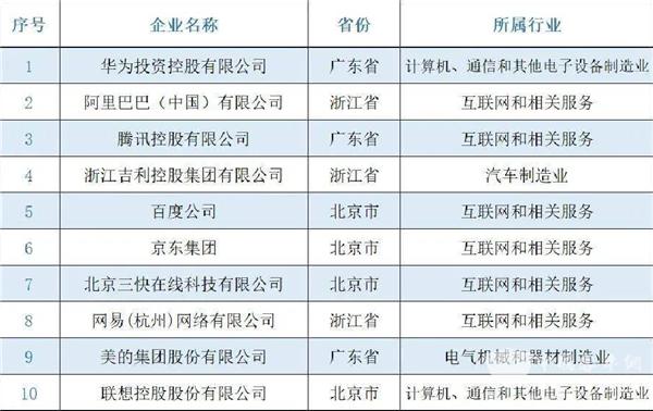 """位列汽车制造业第5位! 宇通入选""""2021民营企业研发投入500家""""榜单"""